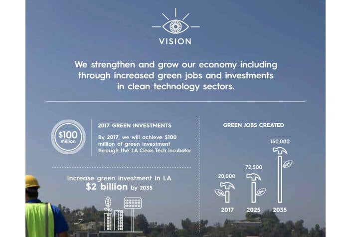 Prosperity & Green Jobs - Sustainable City pLAn