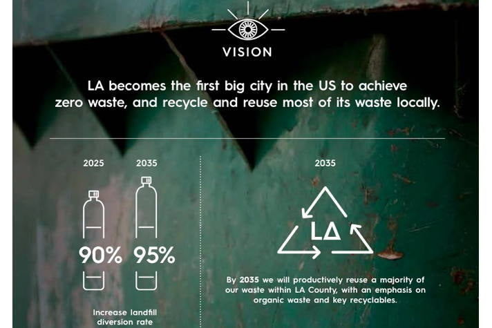 Waste & Landfills - Sustainable City pLAn